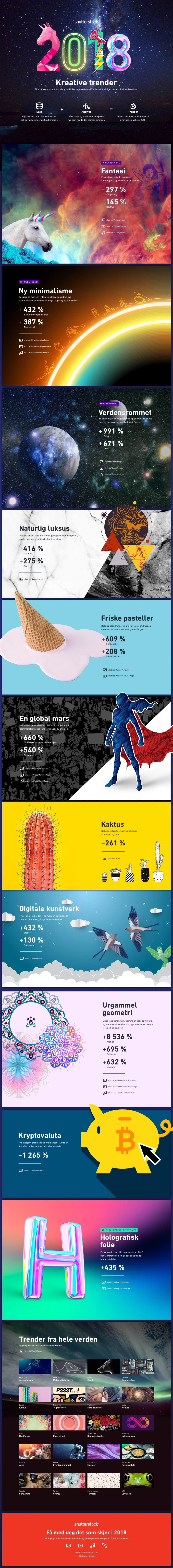 2018 Creative Trends Norwegian Infographic