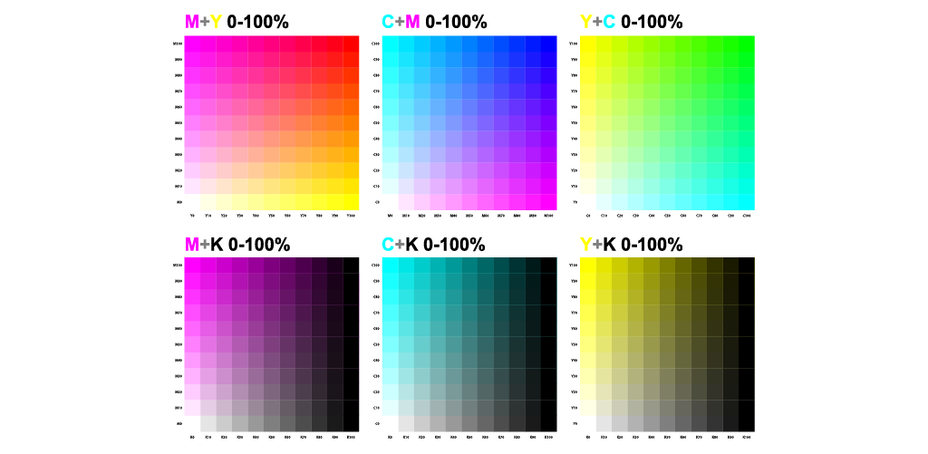 Guide to Color in Design: Color Meaning, Color Theory, and More — Process Color Diagram