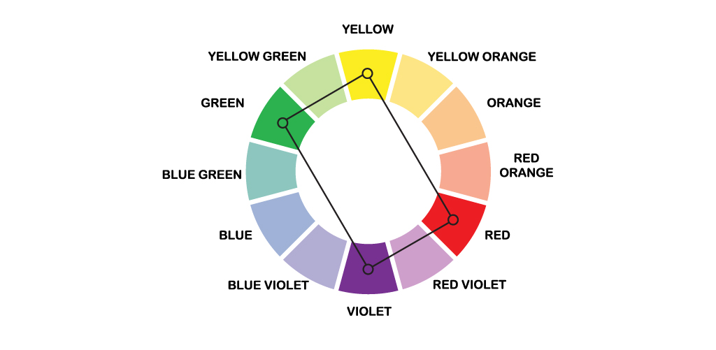 Guide to Color in Design: Color Meaning, Color Theory, and More – Tetradic Colors Shown on Color Wheel
