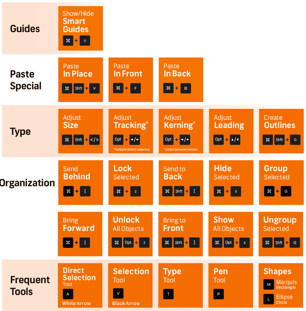 Master List of Keyboard Shortcuts for Designers – Illustrator Keyboard Shortcuts