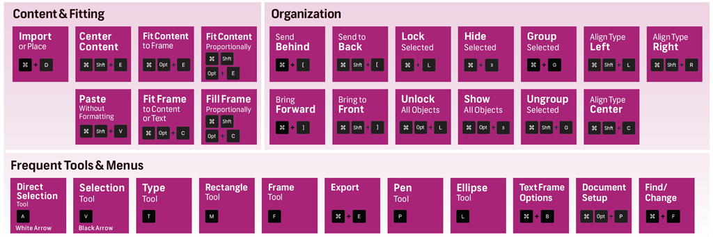 Master List of Keyboard Shortcuts for Designers – InDesign Keyboard Shortcuts