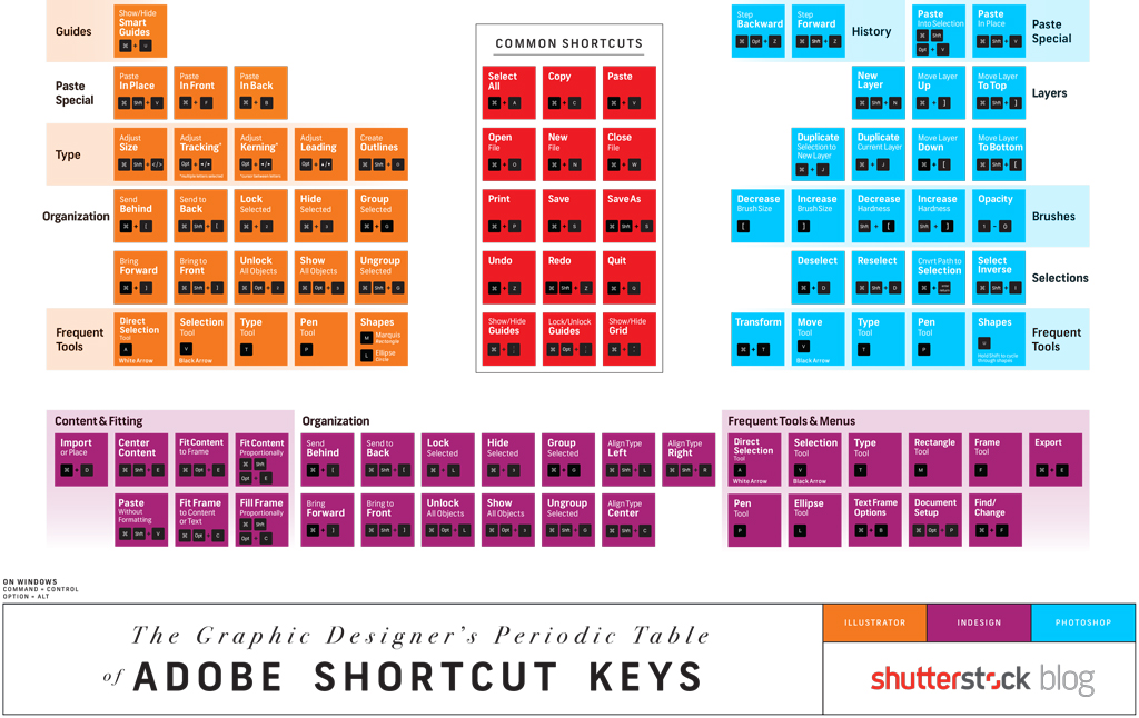 Master List of Keyboard Shortcuts for Designers + FREE Cheat
