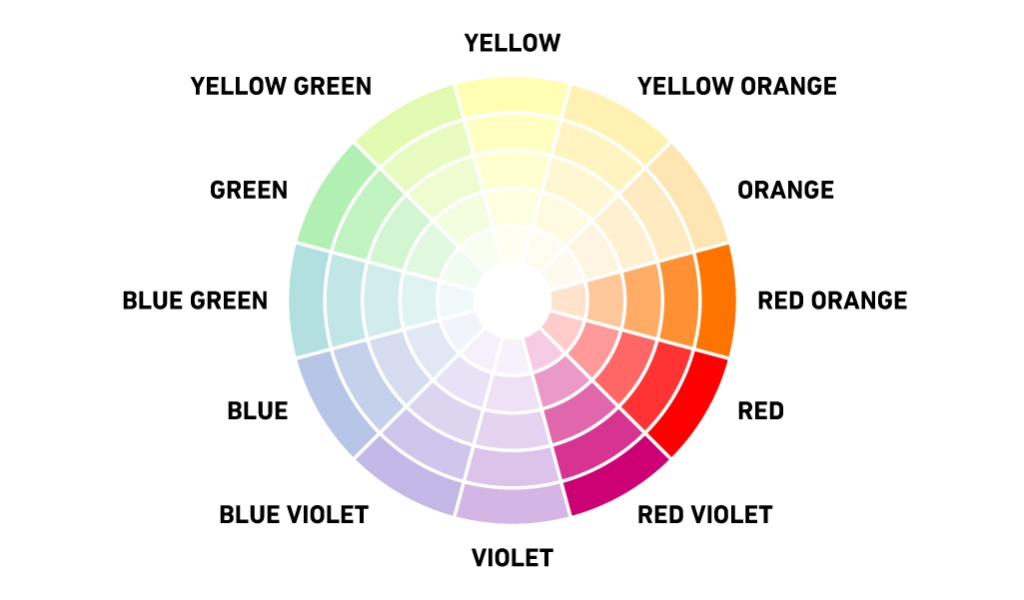 What is a Color Scheme: Definitions, Types, and Examples — Analogous Color Wheel