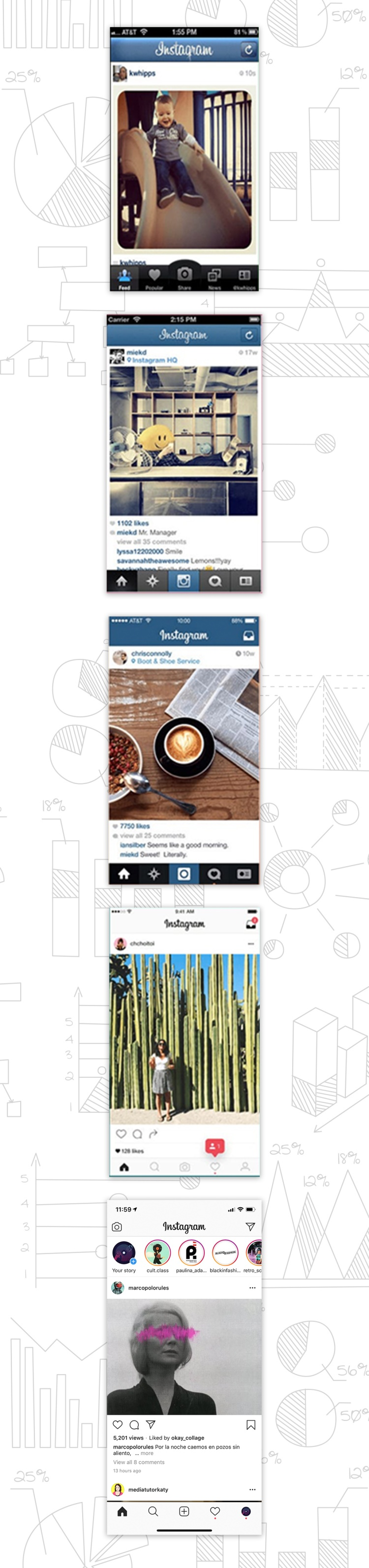 Instagram as an Example of Iterative Design